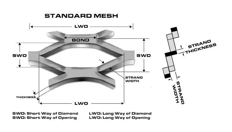 Standard Expanded Metal